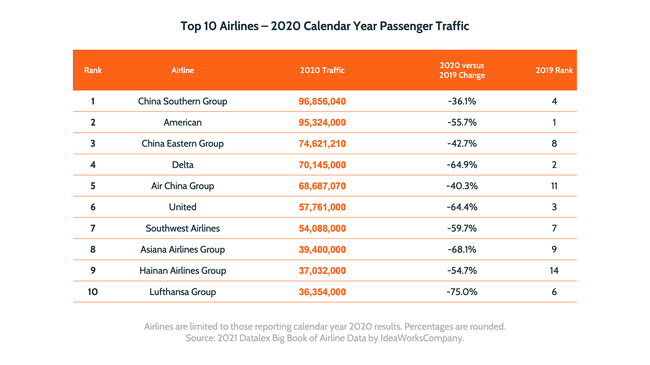 Top 10 Airlines 2020