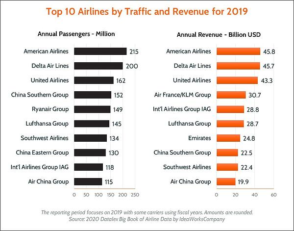 Top 10 Airlines By Traffic And Revenue 2019