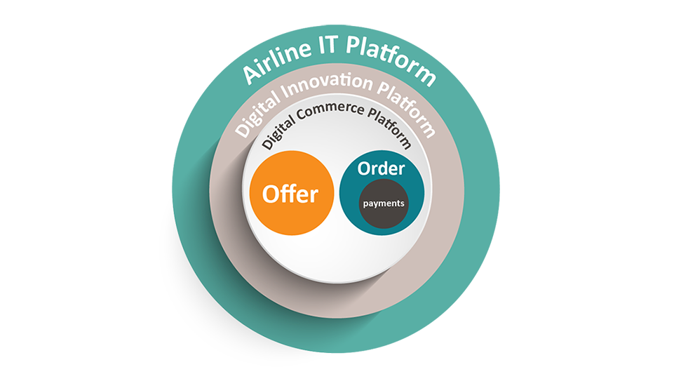 Capabilities of an Airline Digital Transformation -  A Digital Innovation Platform